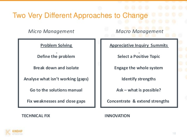 micro vs macro leadership Macro and micro managers are generally maligned in extreme cases the former give staff little support while the latter sit constantly on their shoulder, but both types of manager have great attributes.